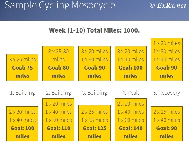 Cycling Mesocycle for Century Ride