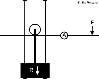 Resistive force (R) is initially relatively short [close to fulcrum (A)].
