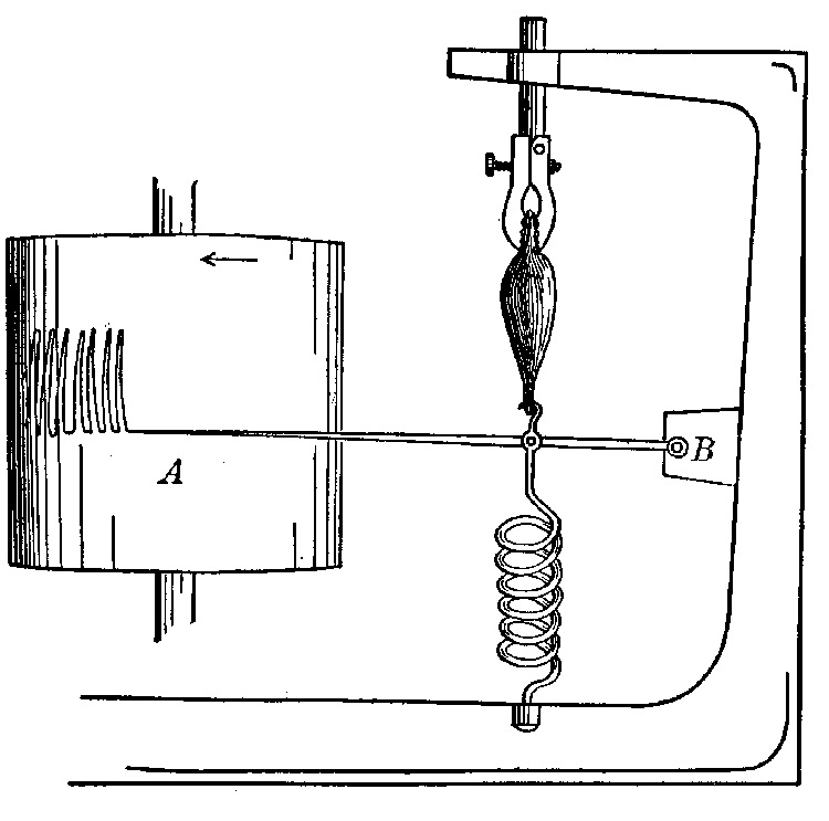 Antique apparatus for recording successive muscular contractions